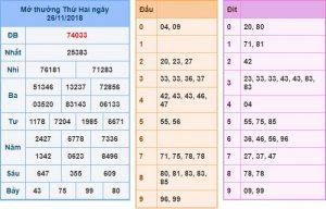 Dự đoán xổ số miền bắc ngày 27/11 siêu chính xác