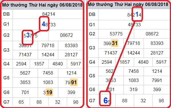 Tổng hợp kết quả dự đoán các cặp lô trong xsmb thứ 5 ngày 08/11