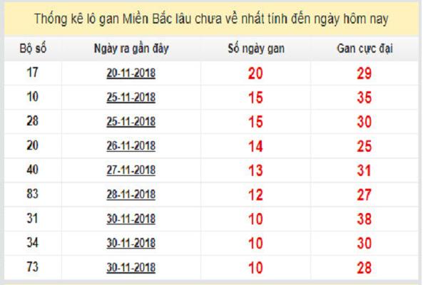 Chốt kết quả dự đoán xổ số miền bắc ngày 12/12 chính xác