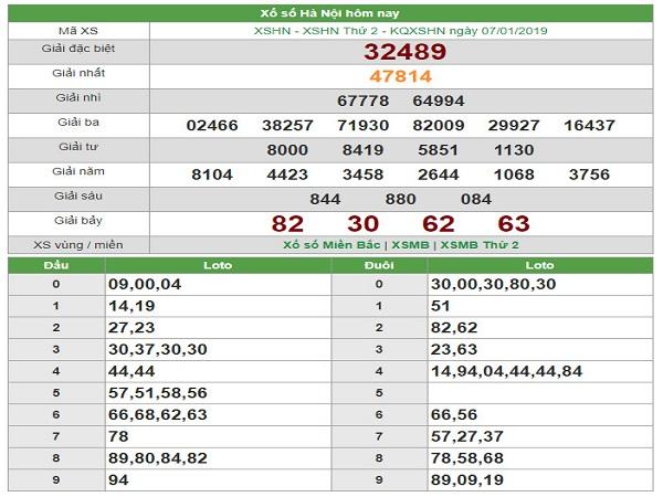 Bảng thống kê kết quả xổ số miền bắc ngày 08/01 chuẩn xác