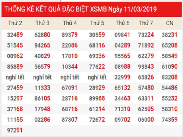Cầu dự đoán kqxsmb ngày 20/03 từ các cao thủ
