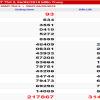 Dự đoán kết quả xổ số miền trung ngày 07/03 siêu chuẩn