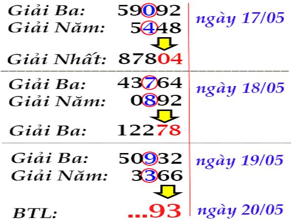 Nhận định dự đoán kết quả xổ số miền bắc ngày 26/07 tỷ lệ trúng rất cao