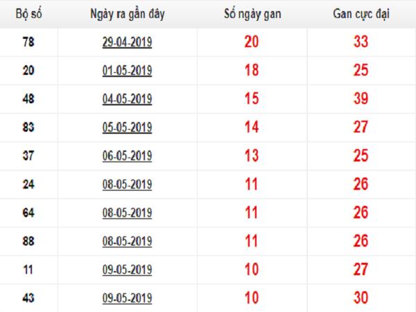 Nhận định dự đoán soi cầu XSMB ngày 30/07 từ cao thủ