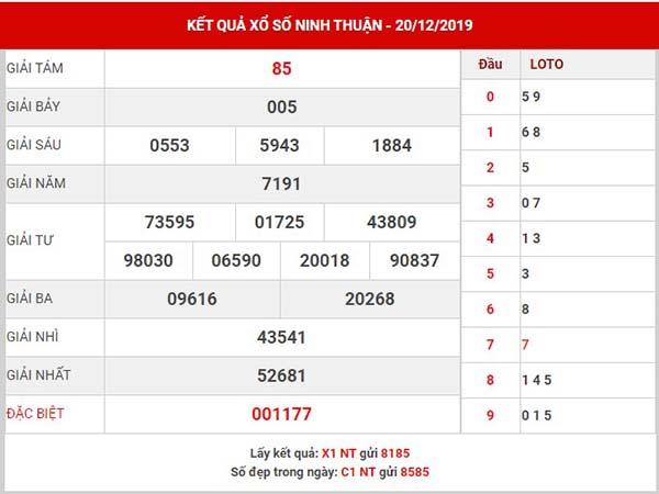 Thống kê XS Ninh Thuận thứ 6 ngày 27-12-2019