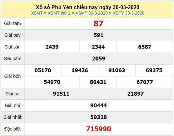 Dự đoán XSPY 27/4/2020 - Dự đoán KQXS Phú Yên thứ 2