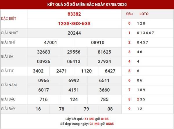Thống kê kết quả SXMB thứ 6 ngày 8-5-2020