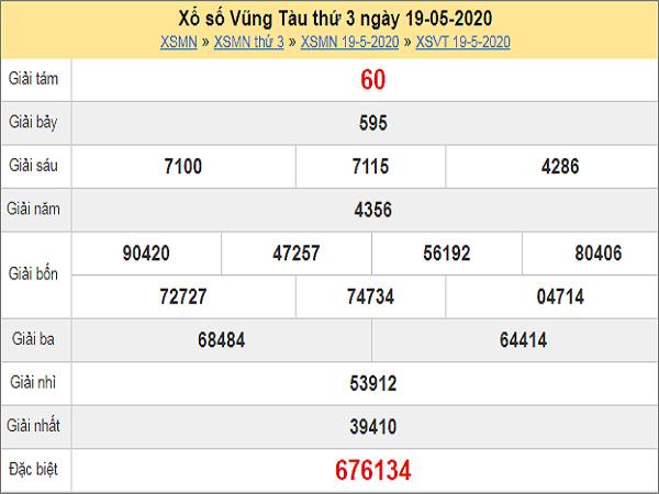 Nhận định XSVT 26/5/2020