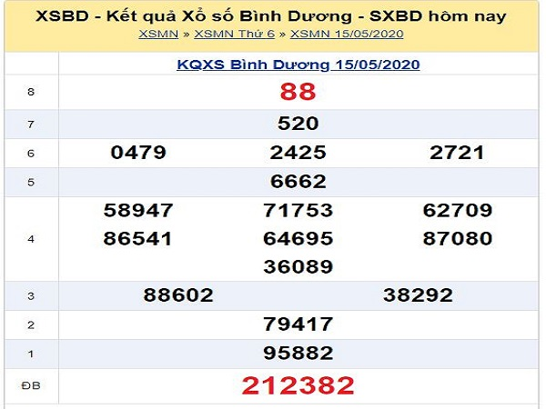 Nhận định KQXSBD - xổ số bình dương ngày 22/05 hôm nay