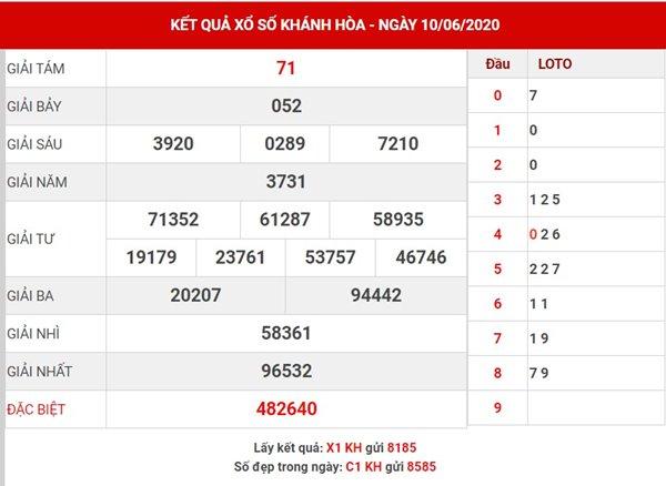 Thống kê xổ số Khánh Hòa thứ 4 ngày 17-6-2020