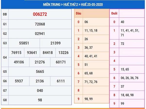 Dự đoán kết quả xổ số Thừa Thiên Huế thứ 2 ngày 01/06 hôm nay