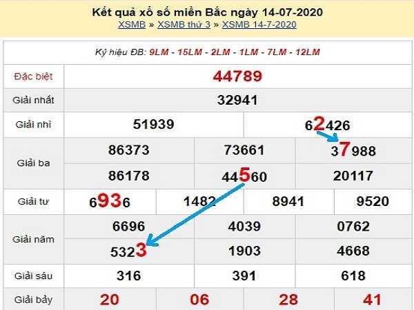 Nhận định KQXSMB- xổ số miền bắc ngày 15/07 hôm nay