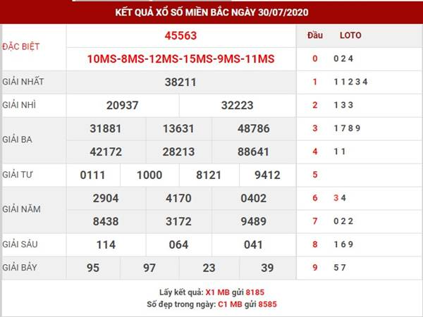 Phân tích kết quả XSMB thứ 6 ngày 31-7-2020