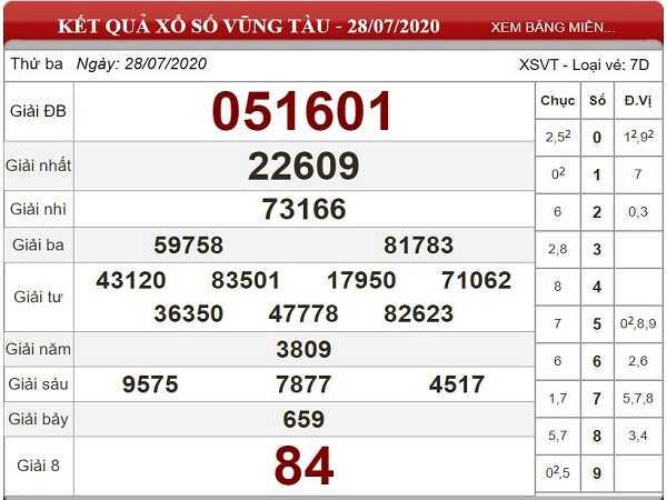 Bảng KQXSVT-Phân tích xổ số vũng tàu ngày 04/08 hôm nay