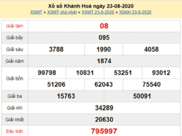 Nhận định KQXSKH- xổ số khánh hòa ngày 26/08 chuẩn xác