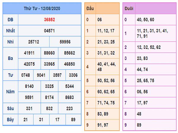 Nhận định KQXSMB- xổ số miền bắc thứ 5 ngày 13/08 chuẩn