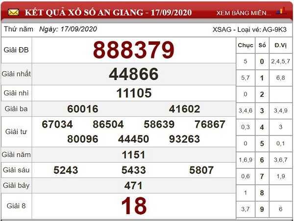 Phân tích KQXSAG ngày 24/09/2020- chốt số đẹp xổ số an giang