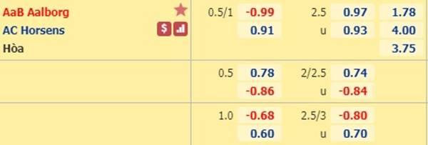 Tỷ lệ kèo giữa Aalborg vs Horsens