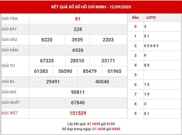 Thống kê xổ số Hồ Chí Minh thứ 2 ngày 14-9-2020
