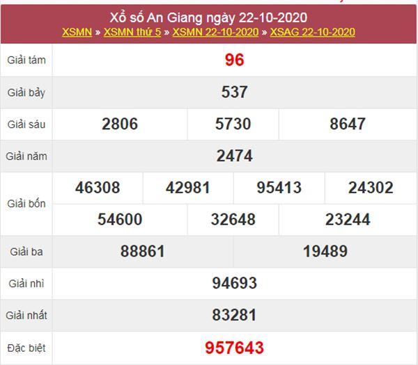 Nhận định KQXS An Giang 29/10/2020 thứ 5 cùng chuyên gia