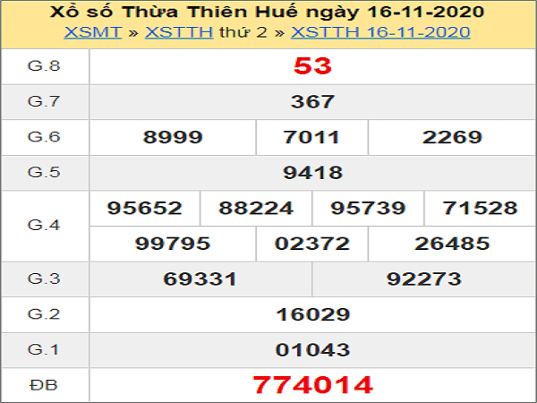 Thống kê XSTTH ngày 23/11/2020- xổ số thừa thiên huế
