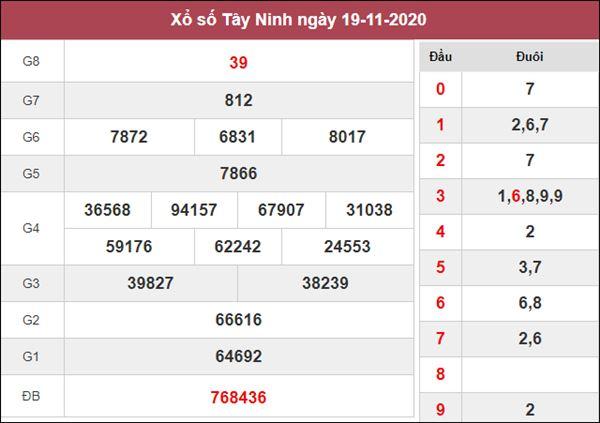 Phân tích XSTN 26/11/2020 chốt số dự đoán Tây Ninh hôm nay