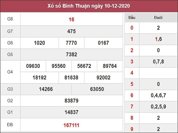Nhận định XSBTH 17/12/2020