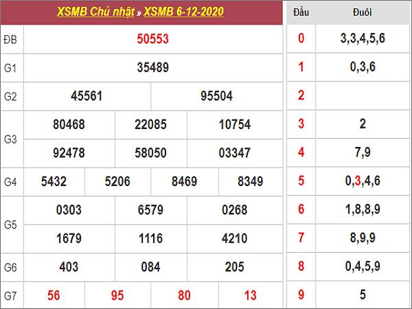 Nhận định XSMB ngày 07/12/2020- xổ số miền bắc thứ 2