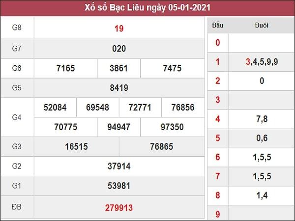 Phân tích XSBL 12/1/2021