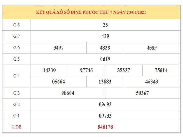 Nhận định KQXSBP ngày 30/1/2021 dựa trên kết quả kì trước