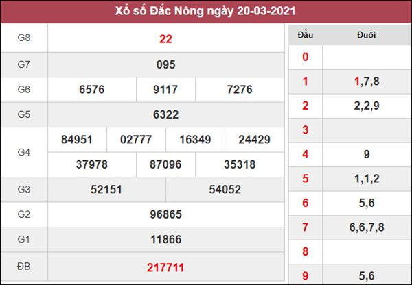 Thống kê XSDNO 27/3/2021 tổng hợp cặp lô may mắn thứ 7
