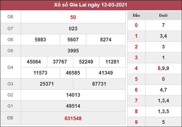 Thống kê XSGL 19/3/2021 tổng hợp cặp số may mắn hôm nay