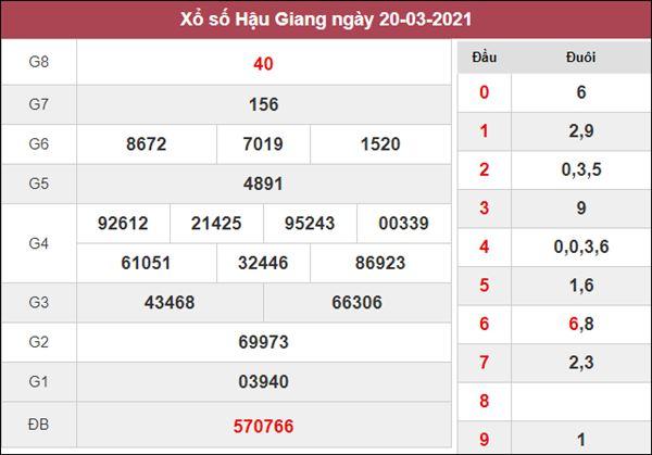 Nhận định KQXS Hậu Giang 27/3/2021 thứ 7 chốt lô VIP XSHG