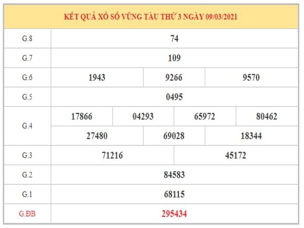 Dự đoán XSVT ngày 16/3/2021 dựa trên kết quả kỳ trước