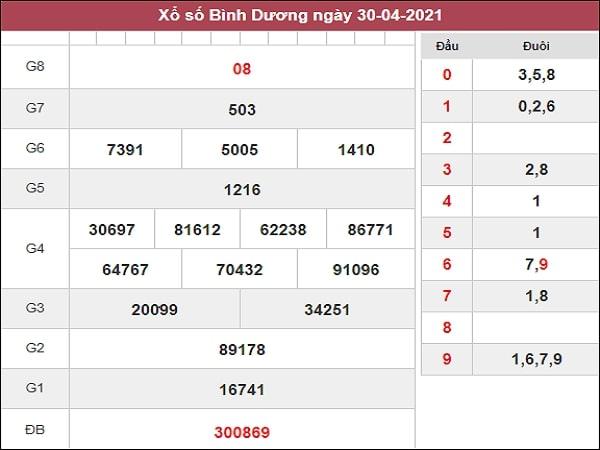 Dự đoán XSBD 07/05/2021