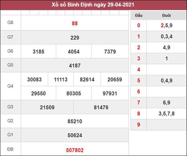 Thống kê XSBDI 6/5/2021 tổng hợp cặp số may mắn hôm nay