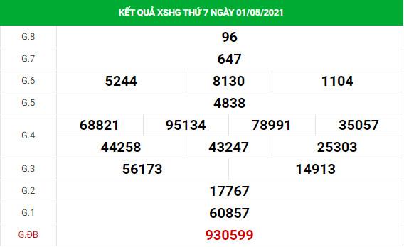 Phân tích kết quả XS Hậu Giang ngày 08/05/2021