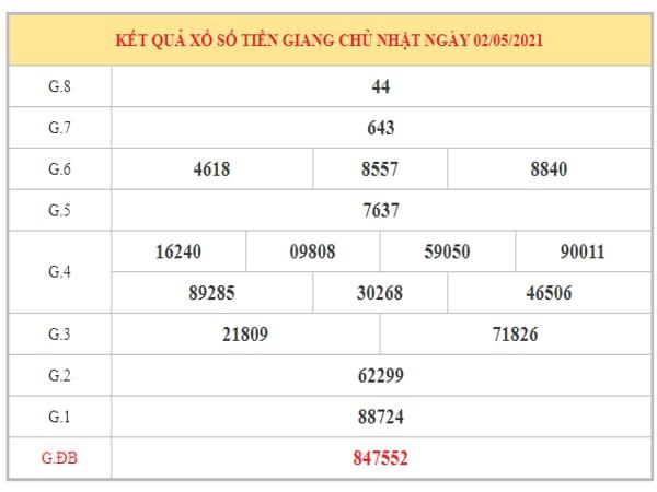 Soi cầu XSTG ngày 9/5/2021 dựa trên kết quả kì trước