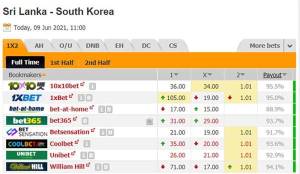 Kèo bóng đá giữa Sri Lanka vs Hàn Quốc
