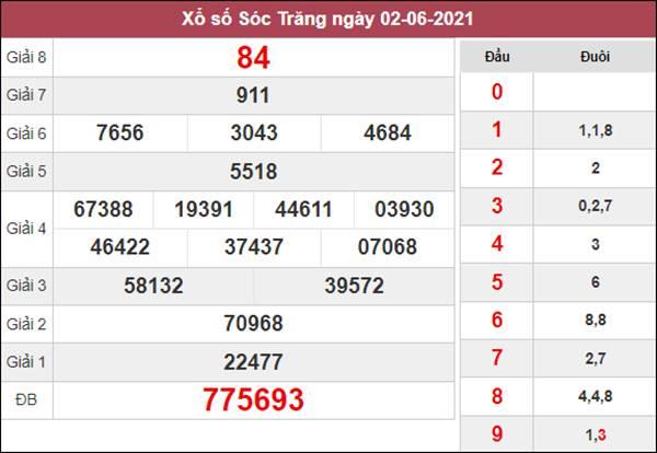 Thống kê XSST 9/6/2021 chốt số đẹp giờ hoàng đạo
