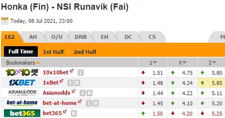 Kèo bóng đá giữa Honka vs NSI Runavik