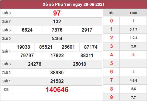 Dự đoán XSPY 5/7/2021 chốt loto số đẹp Phú Yên thứ 2