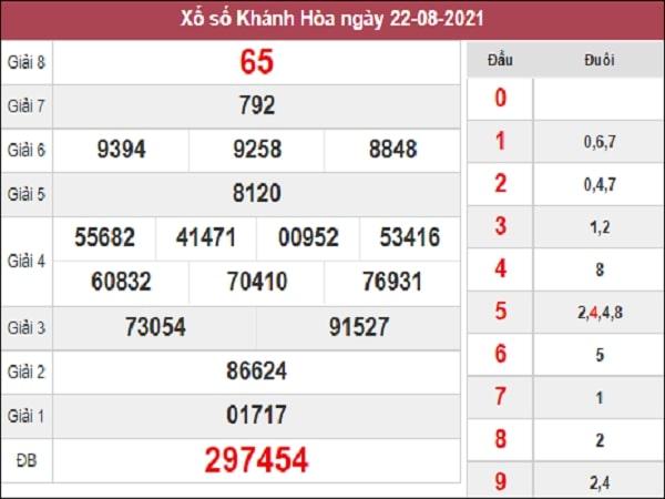 Thống kê XSKH 25-08-2021