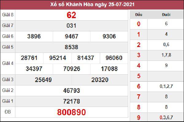 Nhận định KQXS Khánh Hòa 11/8/2021 chốt XSKH hôm nay