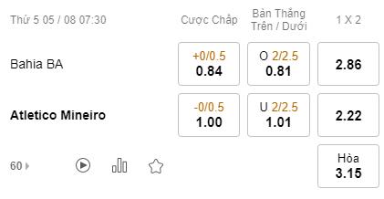 Tỷ lệ kèo bóng đá giữa Bahia vs Atletico Mineiro