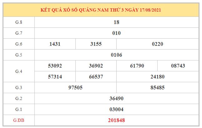 Soi cầu XSQNM ngày 24/8/2021 dựa trên kết quả kì trước