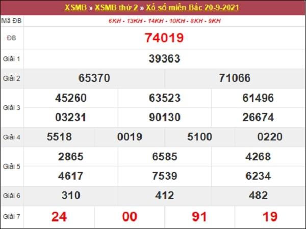 Nhận định XSMB 21/9/2021