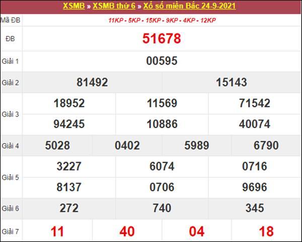 Phân tích XSMB 25/9/2021 chốt kết quả miền Bắc thứ 7