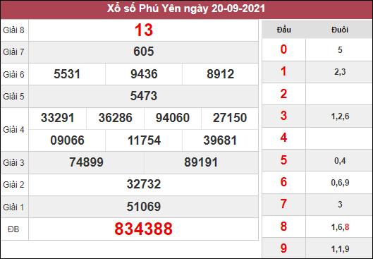 Dự đoán KQXSPY ngày 27/9/2021 dựa trên kết quả kì trước