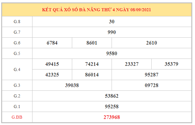 Dự đoán xổ số Đà Nẵng 11/9/2021 dựa trên kết quả kì trước